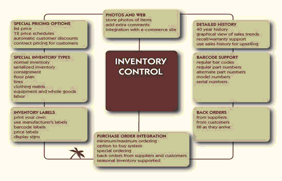 Types of inventory system essays